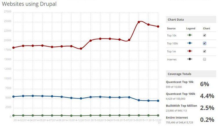 Trends-drupal-2014-2016